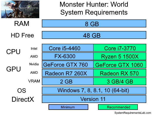 Monster Hunter World System Requirements - Can I Run Monster Hunter World System Requirements