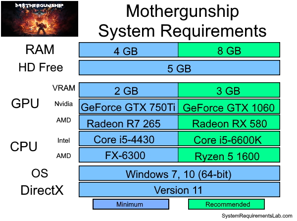 Mothergunship Recommended System Requirements - Can My PC Run Mothergunship