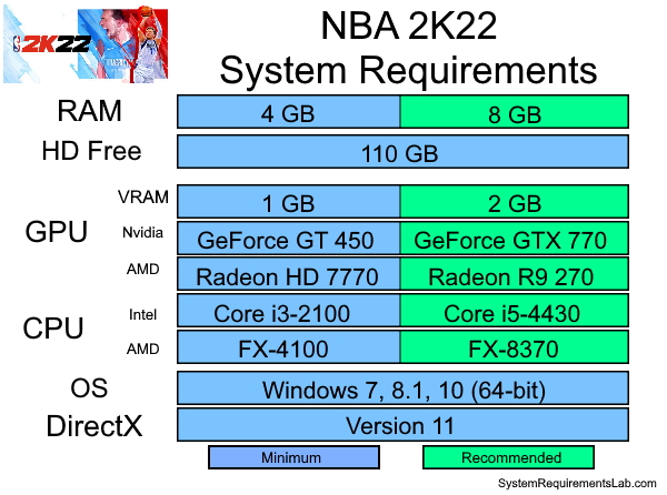 NBA 2K22 Recommended System Requirements - Can My PC Run NBA 2K22