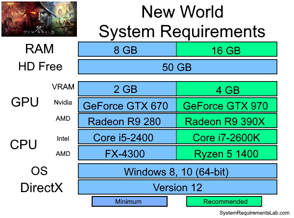 New World Recommended System Requirements - Can My PC Run New World