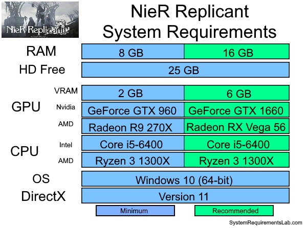 NieR Replicant Recommended System Requirements - Can My PC Run NieR Replicant