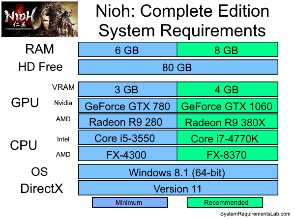 Nioh Complete Edition Recommended System Requirements - Can My PC Run Nioh Complete Edition