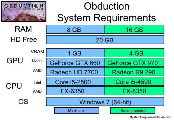 Obduction Recommended System Requirements - Can My PC Run Obduction