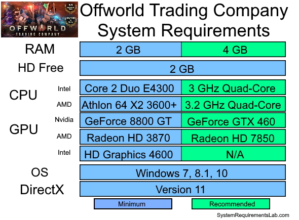 Offworld Trading Company Recommended System Requirements - Can My PC Run Offworld Trading Company