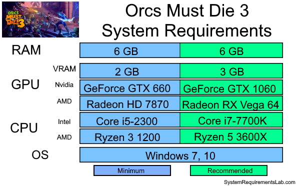 Orcs Must Die 3 Recommended System Requirements - Can My PC Run Orcs Must Die 3