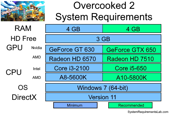 Overcooked 2 Recommended System Requirements - Can My PC Run Overcooked 2