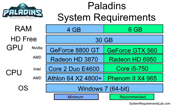 Paladins Recommended System Requirements - Can My PC Run Paladins