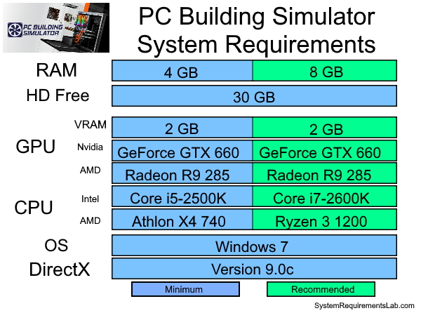 PC Building Simulator Recommended System Requirements - Can My PC Run PC Building Simulator