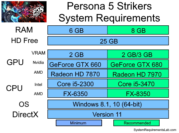 Persona 5 Strikers Recommended System Requirements - Can My PC Run Persona 5 Strikers Requirements