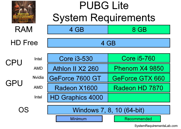 PUBG Lite Recommended System Requirements - Can My PC Run PUBG Lite Requirements