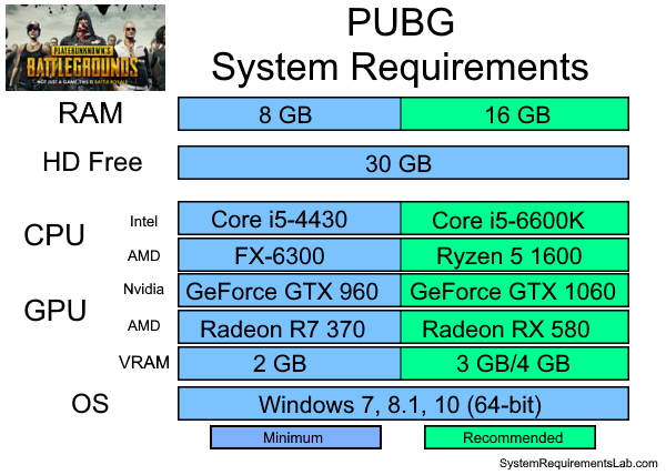 PUBG Recommended System Requirements - Can My PC Run PUBG Requirements