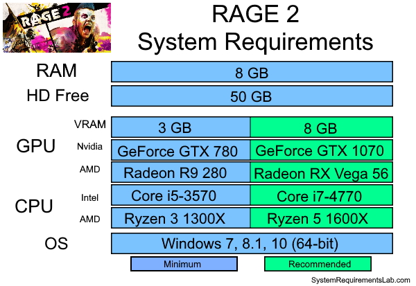 Rage 2 Recommended System Requirements - Can My PC Run Rage 2 Requirements
