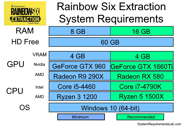 Rainbow Six Extraction Recommended System Requirements - Can My PC Run Rainbow Six Extraction