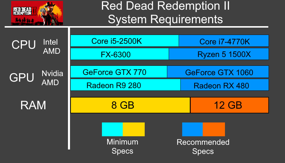 Red Dead Redemption 2 Recommended System Requirements - Can My PC Run Red Dead Redemption 2 Requirements