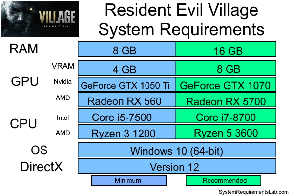 Resident Evil Village Recommended System Requirements - Can My PC Run Resident Evil Village