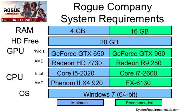 Rogue Company Recommended System Requirements - Can My PC Run Rogue Company