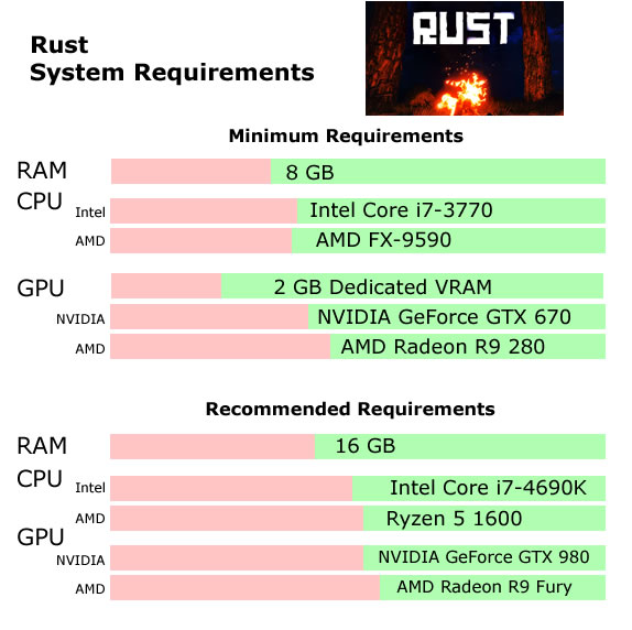 Rust Recommended System Requirements - Can My PC Run Rust Requirements