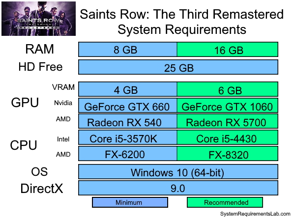 Saints Row The Third Remastered Recommended System Requirements - Can My PC Run Saints Row The Third Remastered