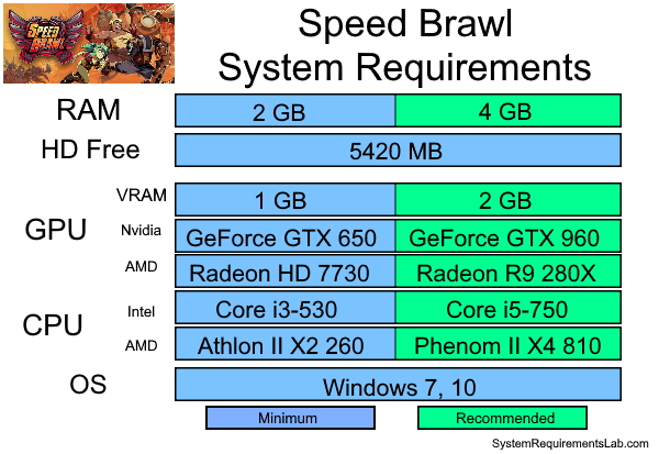 Speed Brawl Recommended System Requirements - Can My PC Run Speed Brawl