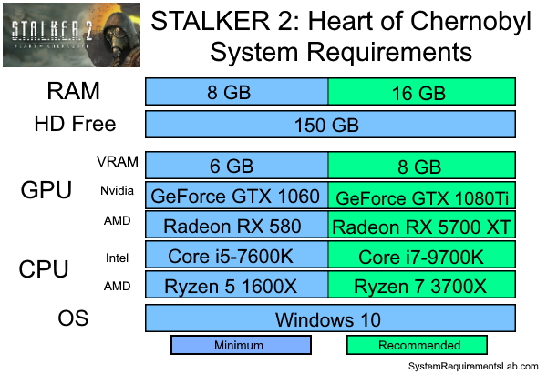 STALKER 2 Recommended System Requirements - Can My PC Run STALKER 2