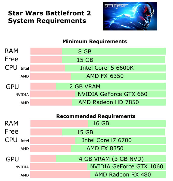 Star Wars Battlefront II Recommended System Requirements - Can My PC Run Star Wars Battlefront II Requirements