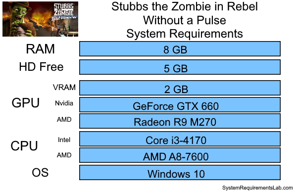 Stubbs the Zombie in Rebel Without a Pulse Recommended System Requirements - Can My PC Run Stubbs the Zombie in Rebel Without a Pulse