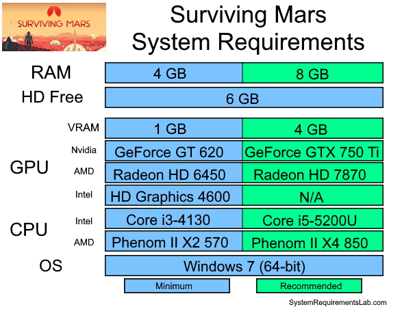 Surviving Mars Recommended System Requirements - Can My PC Run Surviving Mars Requirements