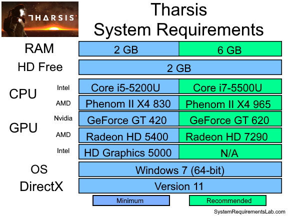 Tharsis Recommended System Requirements - Can My PC Run Tharsis