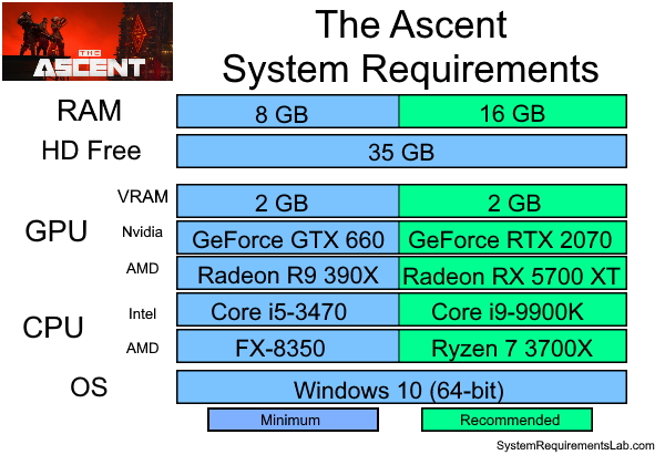 The Ascent Recommended System Requirements - Can My PC Run The Ascent