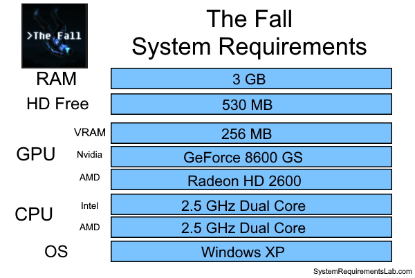 The Fall Recommended System Requirements - Can My PC Run The Fall