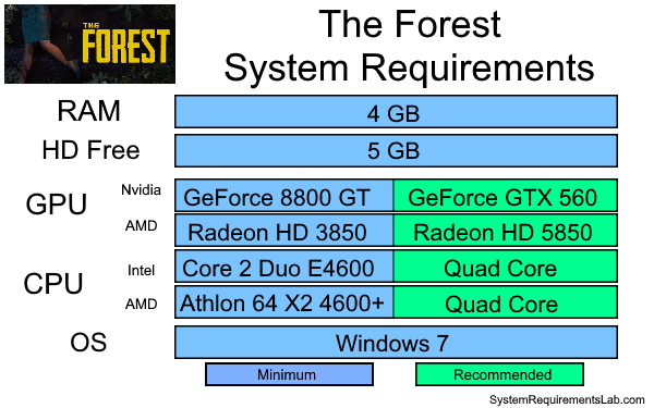 The Forest Recommended System Requirements - Can My PC Run The Forest Requirements