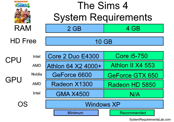 The Sims 4 Recommended System Requirements - Can My PC Run The Sims 4 Requirements