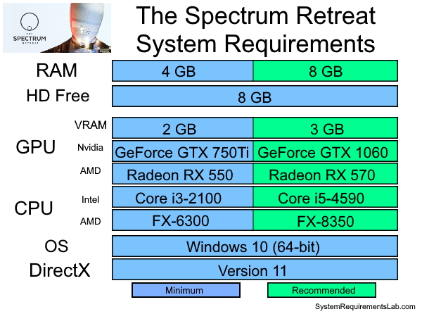 The Spectrum Retreat Recommended System Requirements - Can My PC Run The Spectrum Retreat