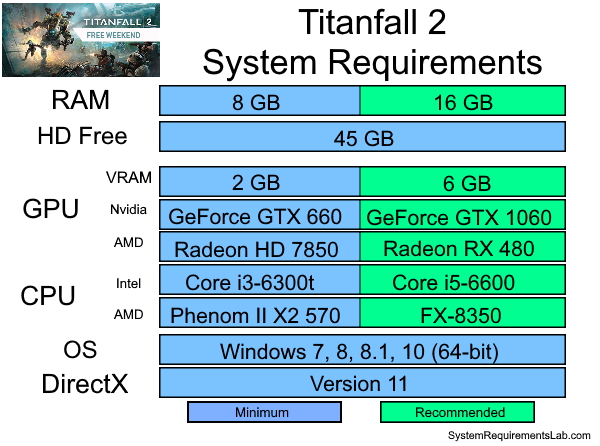 Titanfall 2 Recommended System Requirements - Can My PC Run Titanfall 2
