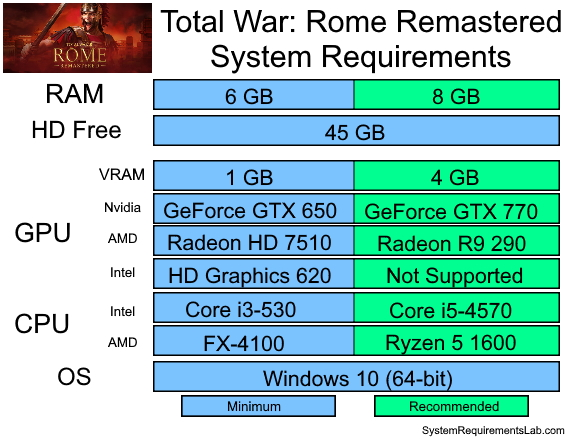 Total War Rome Remastered Recommended System Requirements - Can My PC Run Total War Rome Remastered