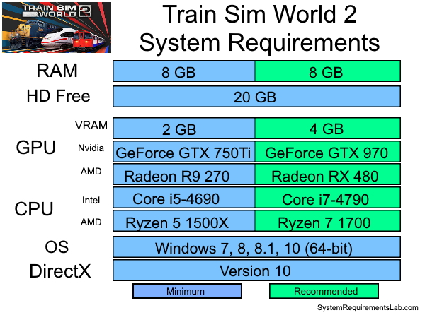 Train Sim World 2 Recommended System Requirements - Can My PC Run Train Sim World 2