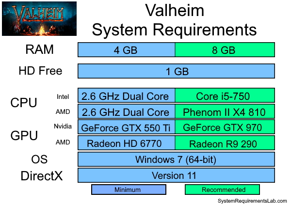 Valheim Recommended System Requirements - Can My PC Run Valheim