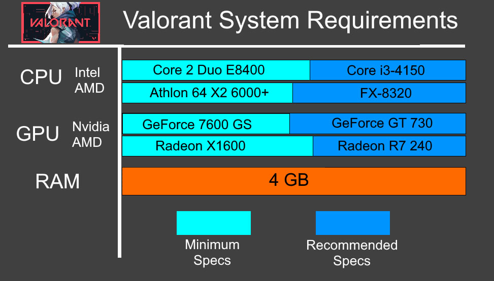 VALORANT System Requirements - Can My PC Run VALORANT Requirements