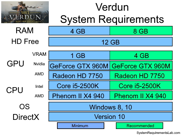 Verdun Recommended System Requirements - Can My PC Run Verdun