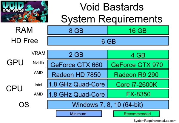 Void Bastards Recommended System Requirements - Can My PC Run Void Bastards