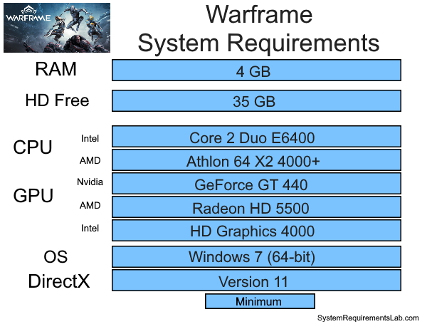 Warframe Recommended System Requirements - Can My PC Run Warframe