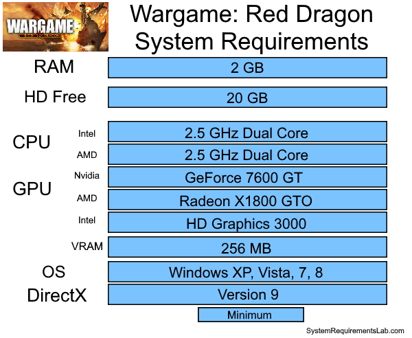 Wargame: Red Dragon Recommended System Requirements - Can My PC Run Wargame: Red Dragon Requirements