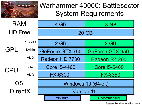 Warhammer 40000 Battlesectord Recommended System Requirements - Can My PC Run Warhammer 40000 Battlesector