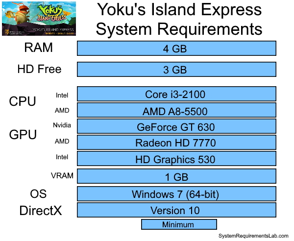 Yokus Island Express Recommended System Requirements - Can My PC Run Yokus Island Express