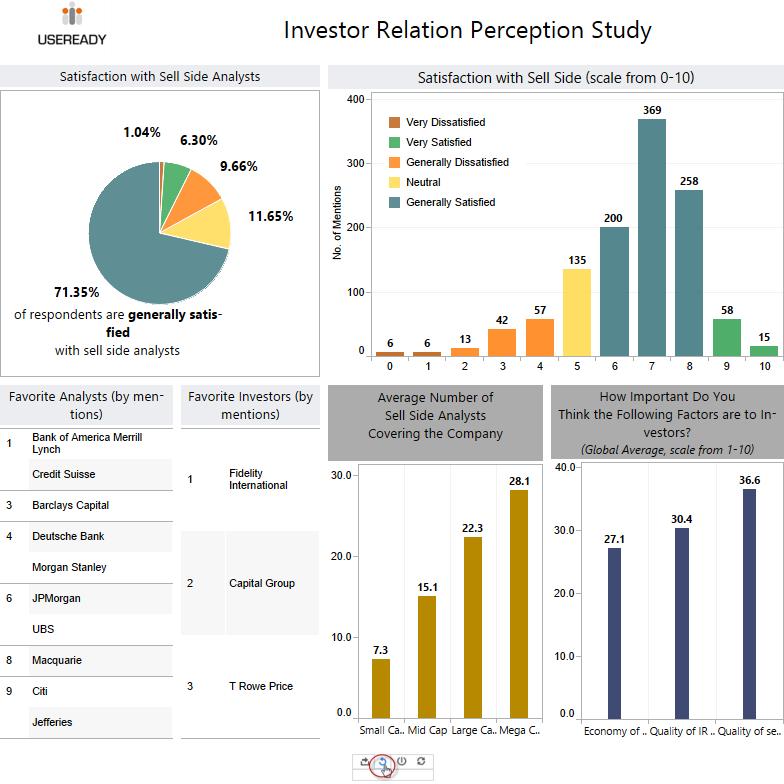 IR Perception study