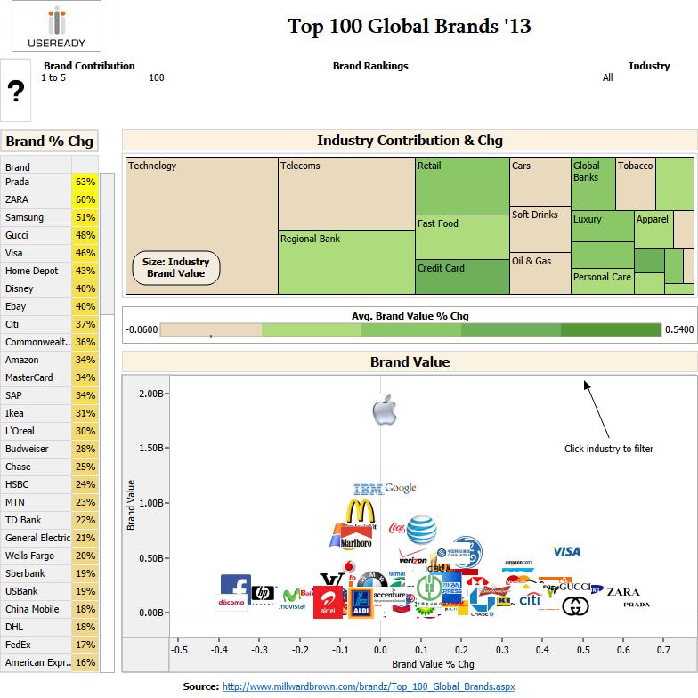 top-100-global-brand