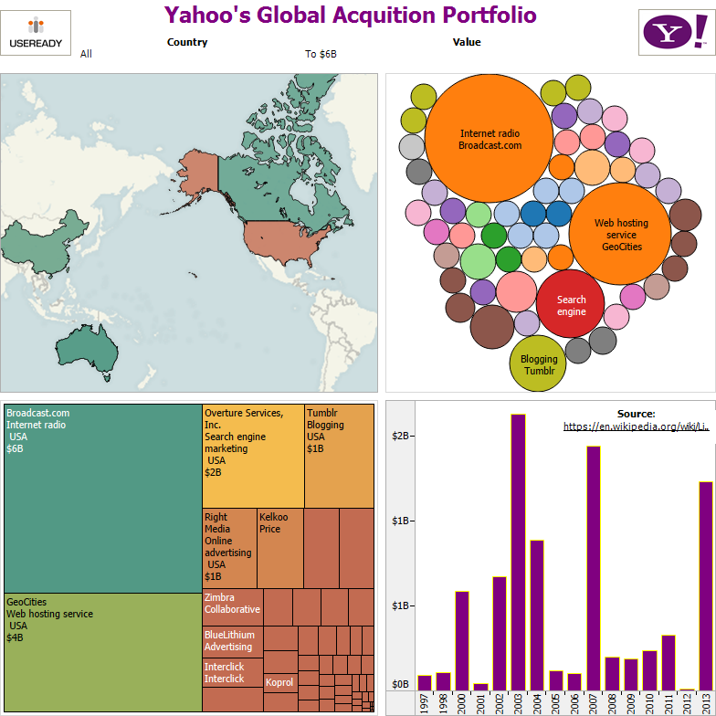 yahoo-acquisition