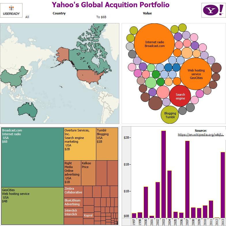 yahoo-acquisition
