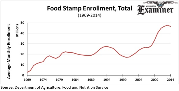 Contra corner when part time jobs are not enough food stamp rolls