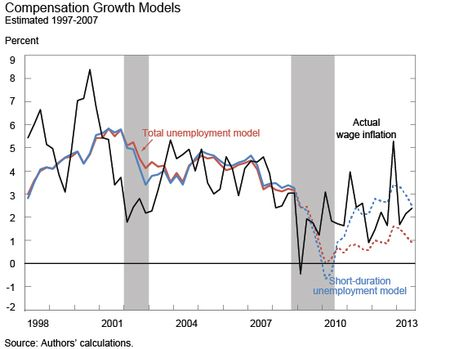 how to explain long termunemployment luckt